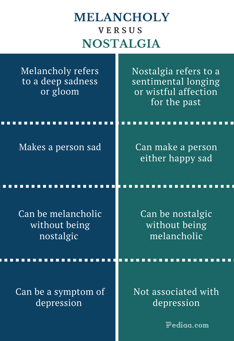 Difference Between Melancholy and Nostalgia - Melancholy vs Nostalgia Comparison Summary