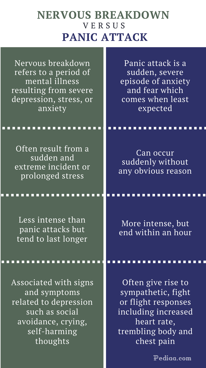 Difference Between Nervous Breakdown and Panic Attack - infographic