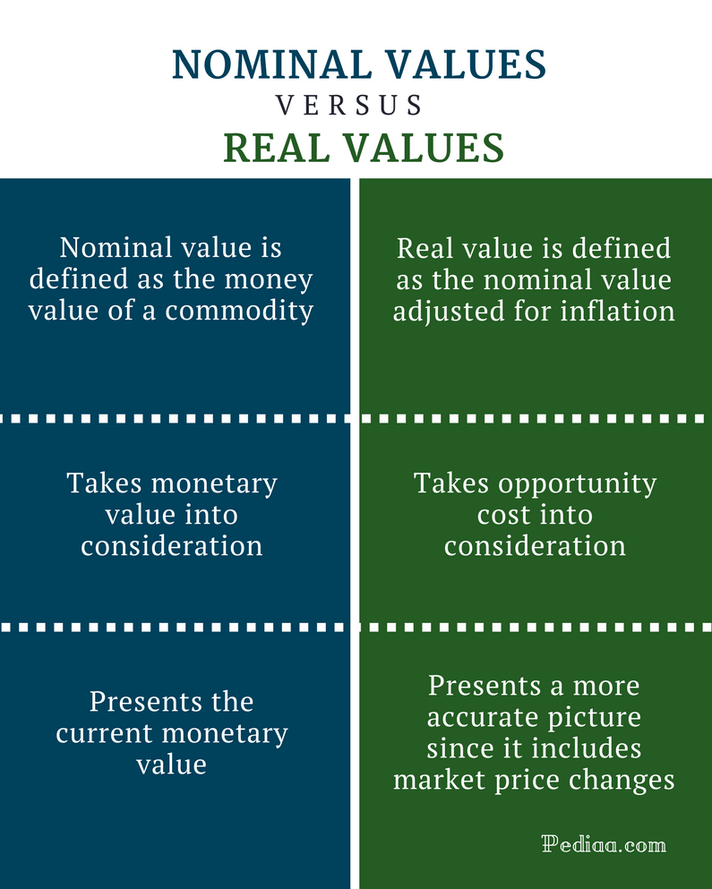 Difference Between Nominal and Real Values - Comparison Summary