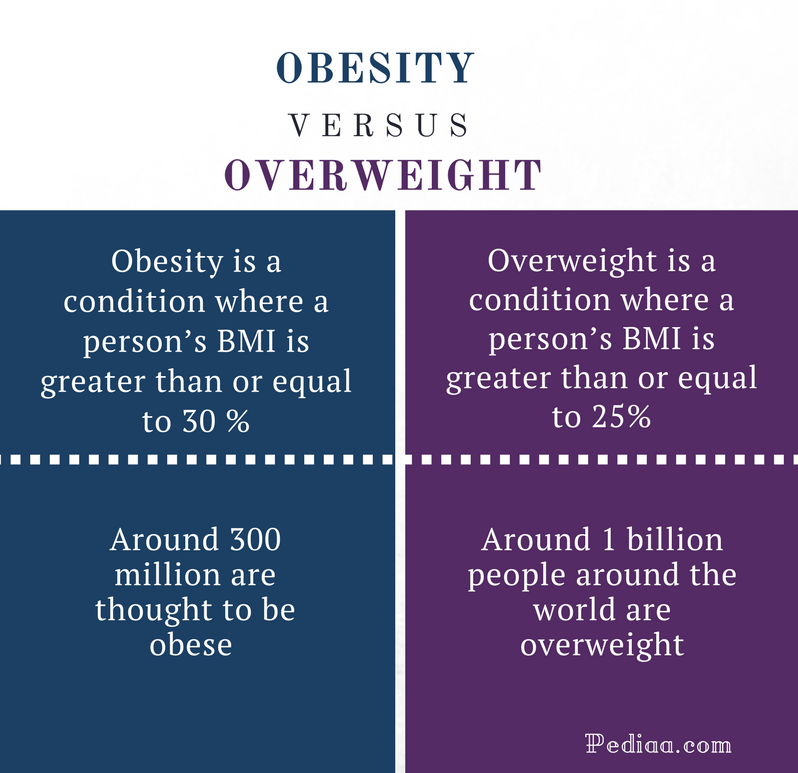 Difference Between Obesity and Overweight - Obesity vs Overweight Comparison Chart