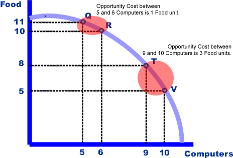 Main Difference - Opportunity Cost vs Trade Off