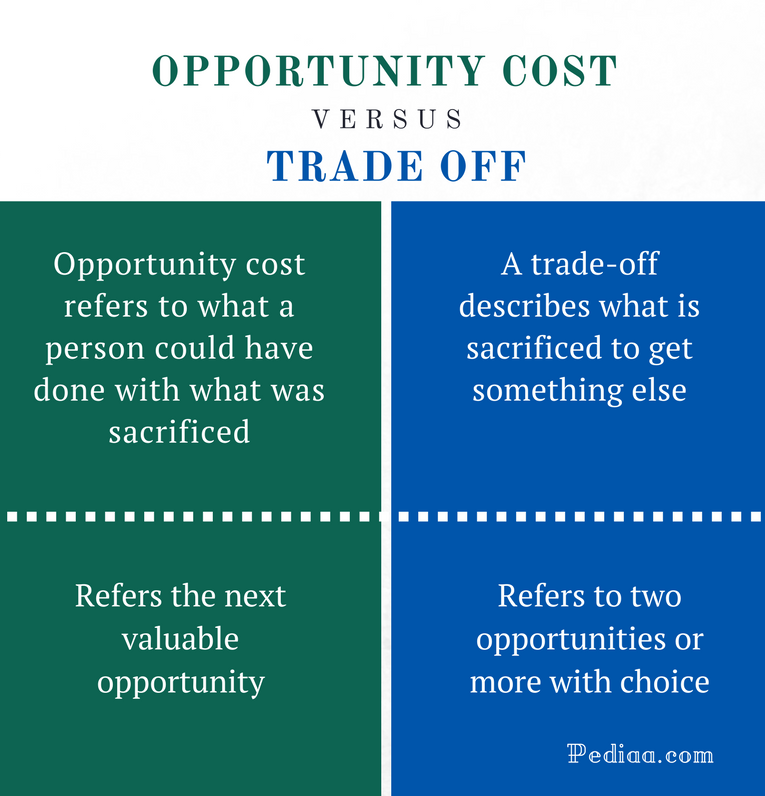 Difference Between Opportunity Cost and Trade Off - Comparison Summary