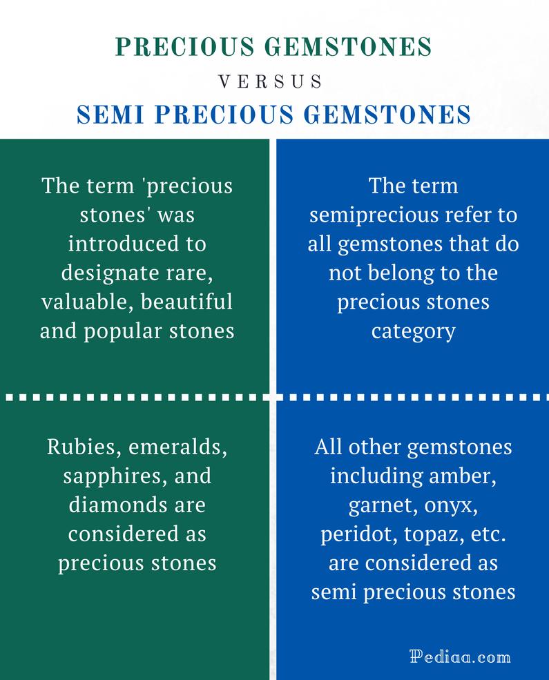 Difference Between Precious and Semi Precious Gemstones - Comparison Summary