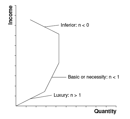 Main Difference -  Price Elasticity vs  Income Elasticity of Demand