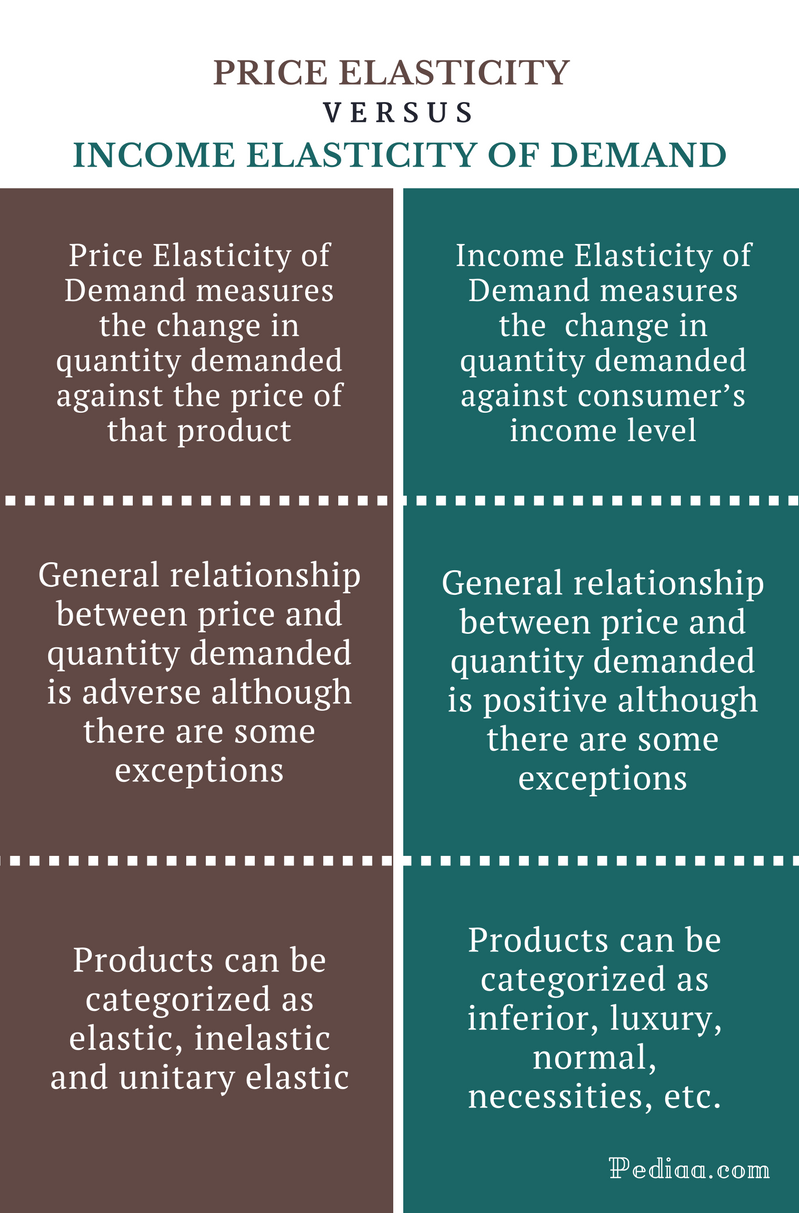 Difference Between Price Elasticity and Income Elasticity of Demand - Comparison Summary