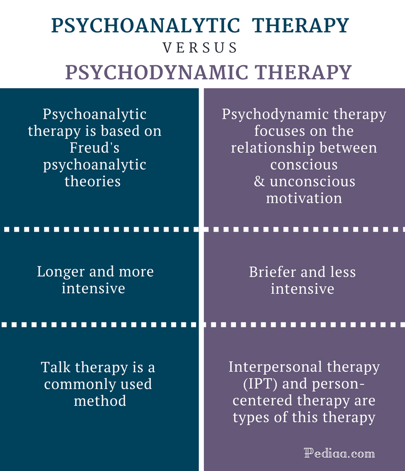 Difference Between Psychoanalytic and Psychodynamic Therapy - Comparison Summary