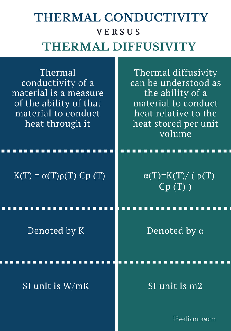 Difference Between Thermal conductivity and Thermal Diffusivity - Comparison Summary