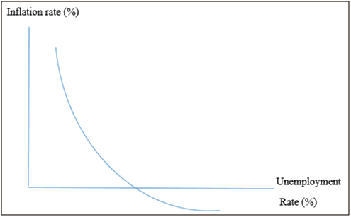 Relationship Between Unemployment and Inflation