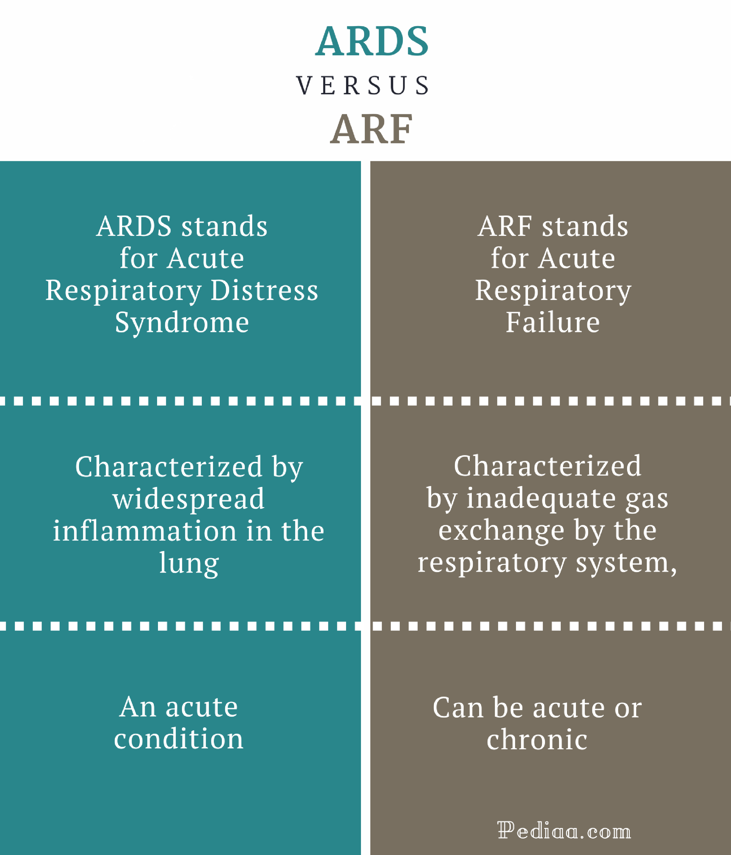 Difference Between ARDS and ARF | Clinical Features, Cause