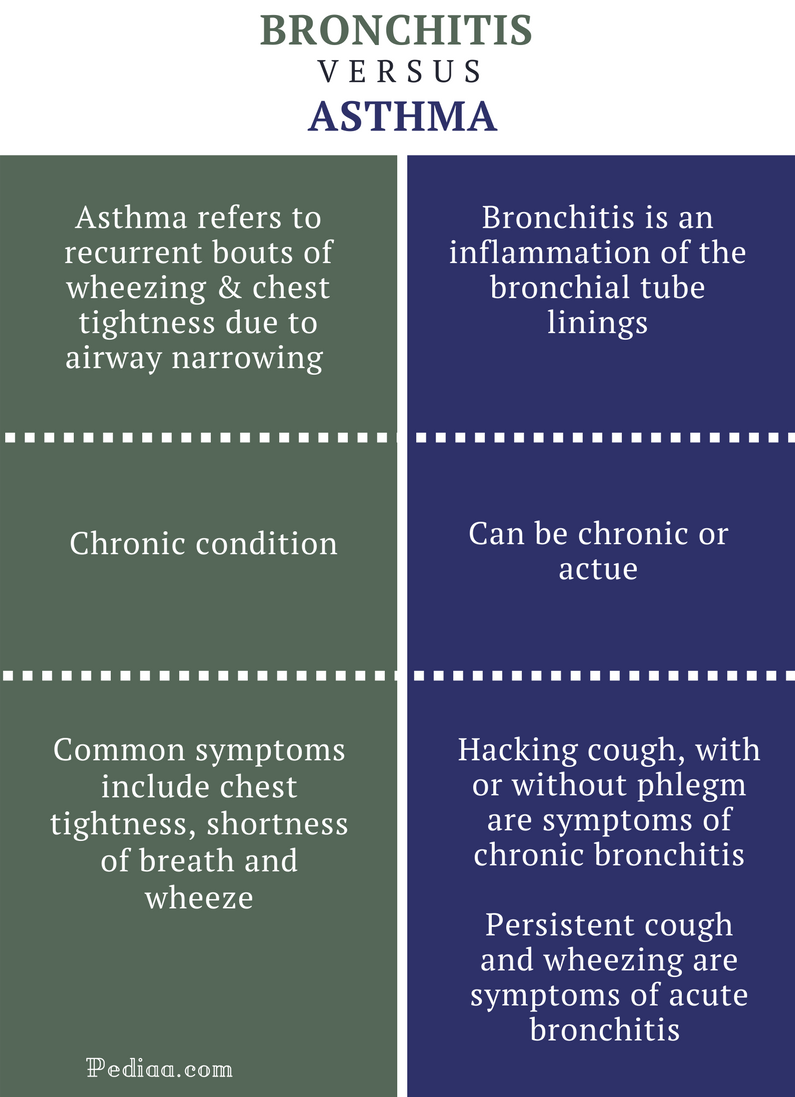 Obstructive bronchitis: symptoms and treatment, causes of the disease