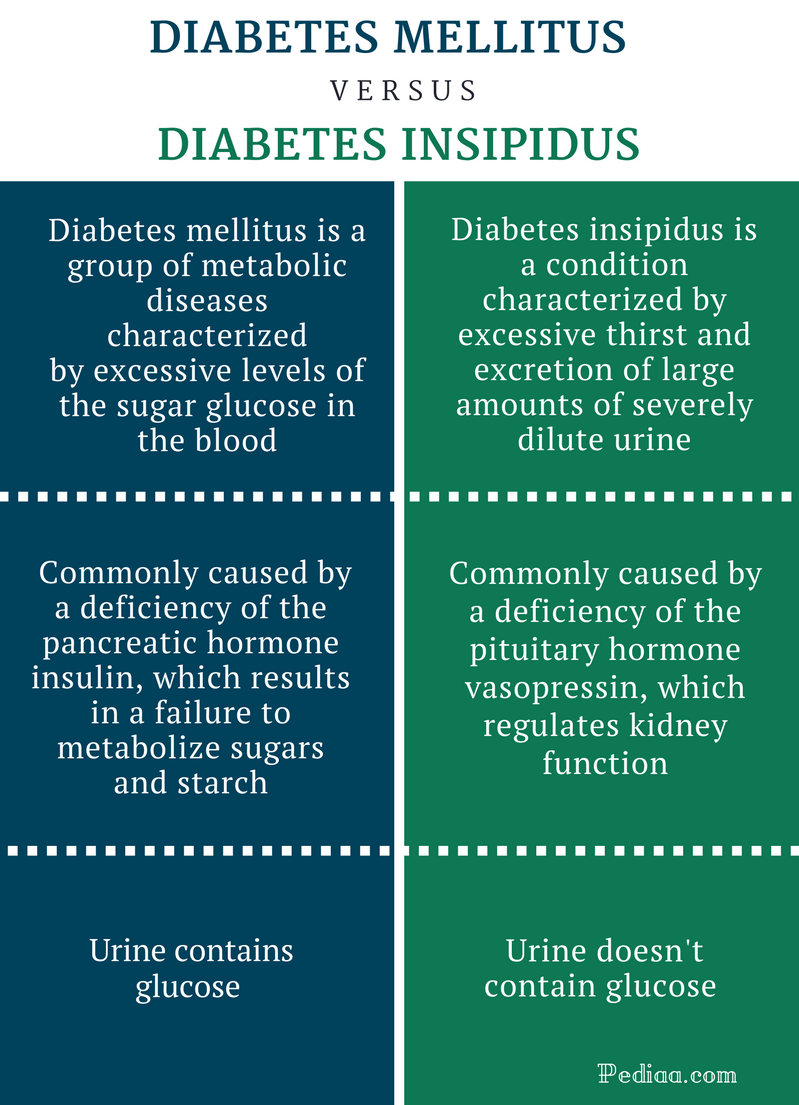 Difference Between Diabetes Mellitus and Diabetes Insipidus - Comparison Summary