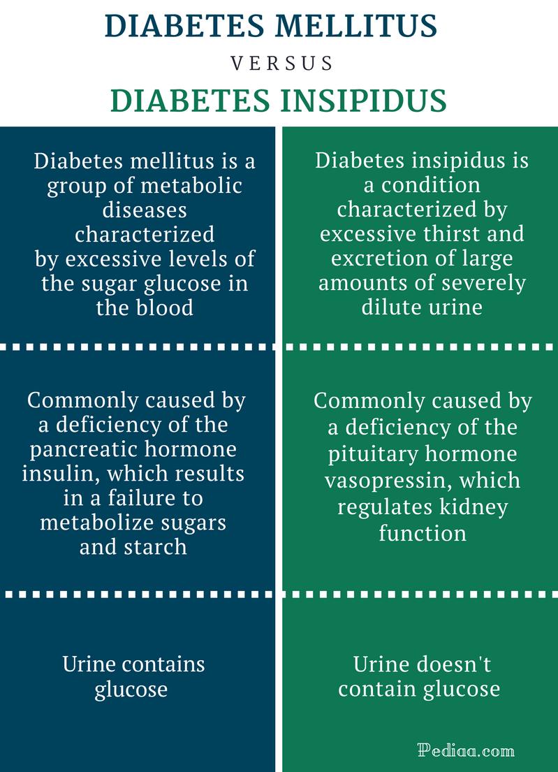 diuresis diabetes insípida diabetes mellitus