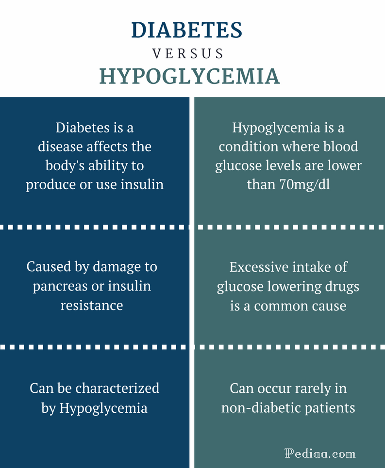 Difference Between Diabetes and Hypoglycemia - Comparison Summary