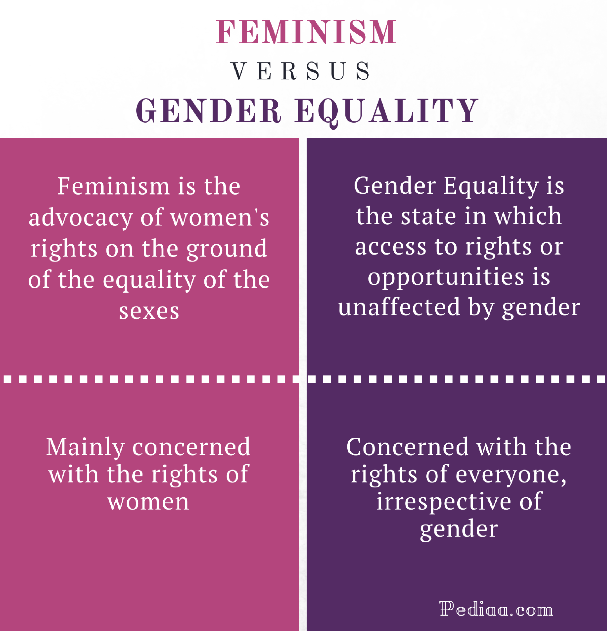 Difference Between Feminism and Gender Equality - Comparison Summary