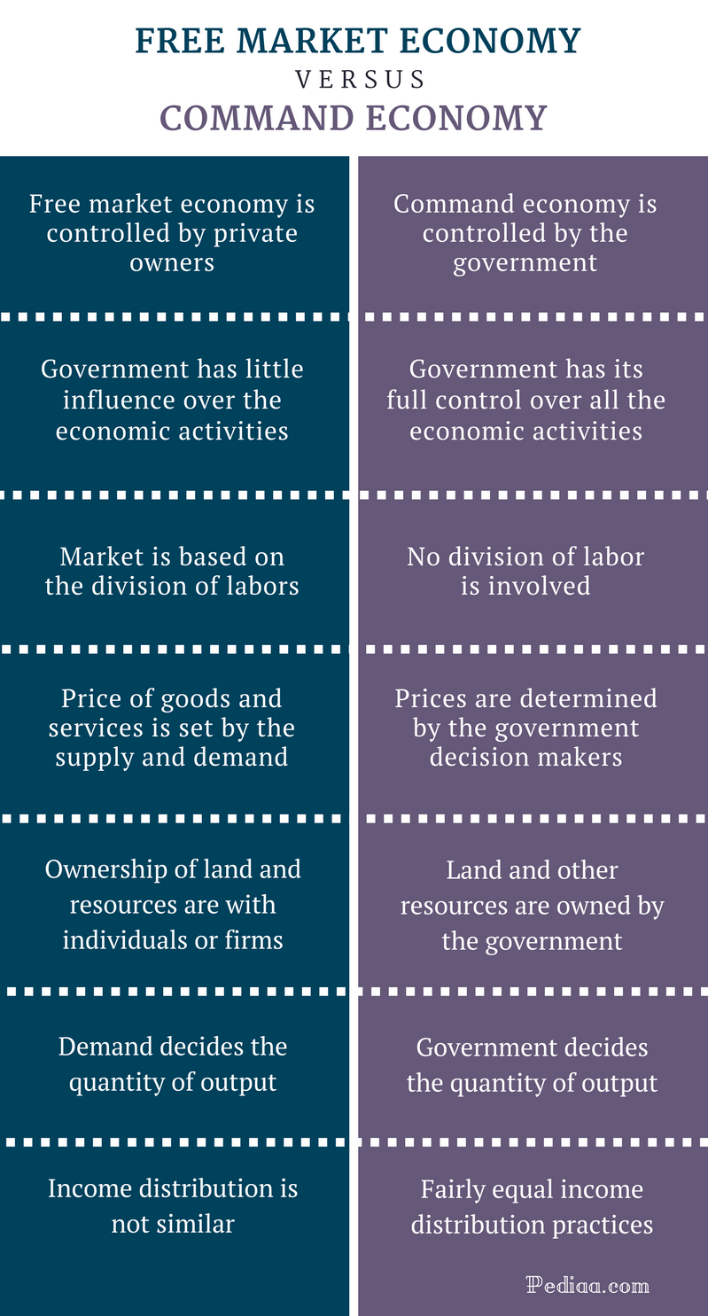 Difference Between Free Market Economy and Command Economy - Comparison Summary