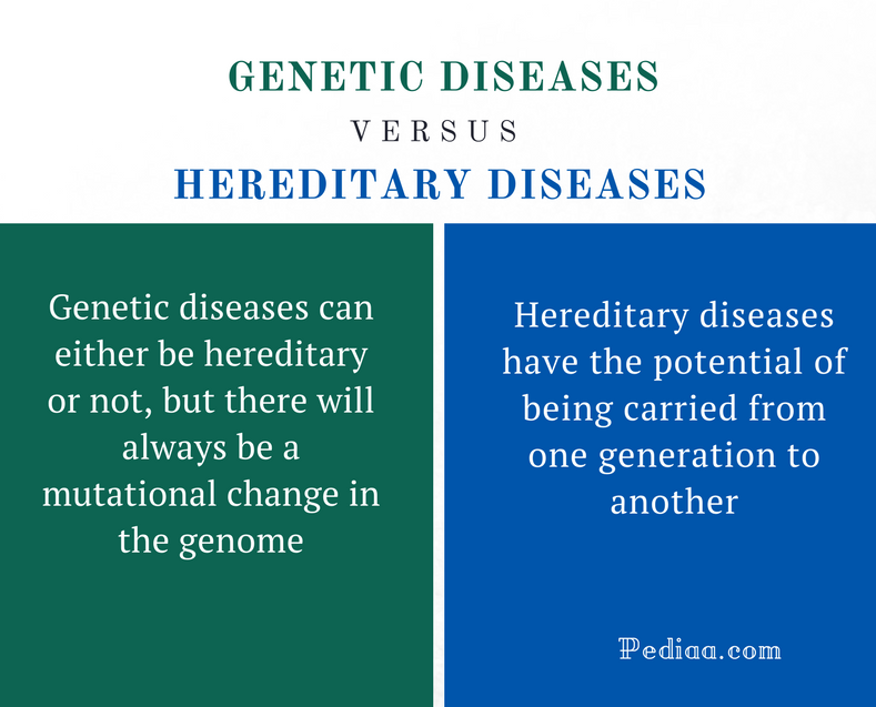 Difference Between Genetic and Hereditary Diseases - Comparison Summary