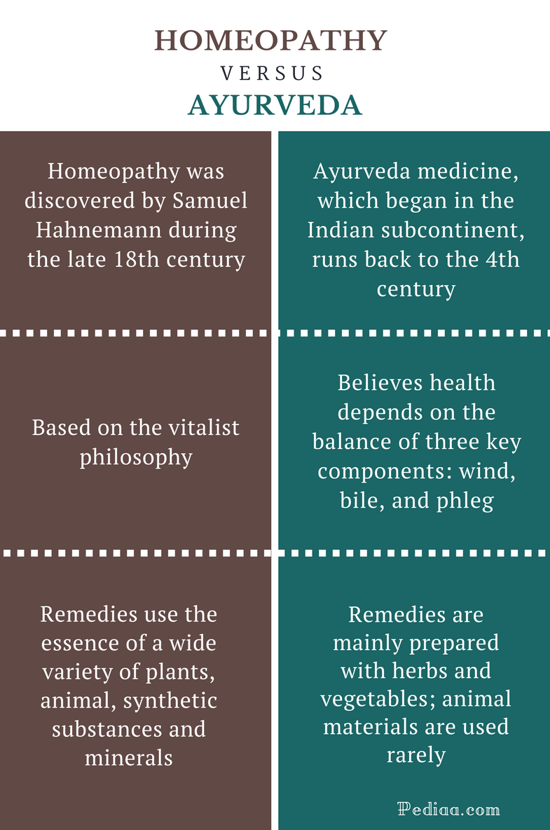 Difference Between Homeopathy and Ayurveda | Philosophy, Medicine