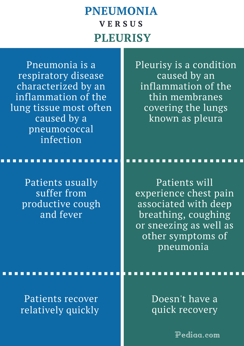 Causes and symptoms of pleurisy 7