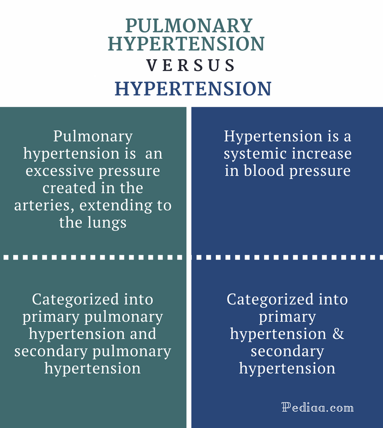 Difference Between Pulmonary Hypertension and Hypertension - Comparison Summary