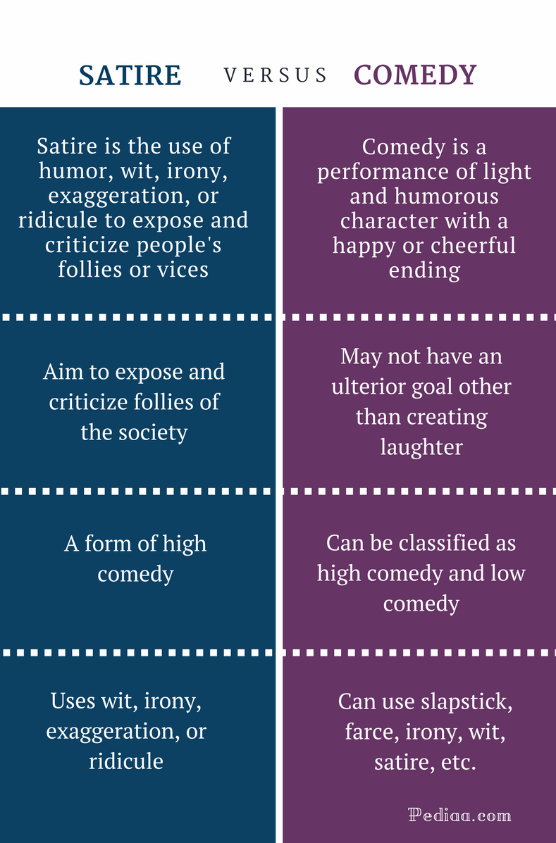 Difference Between Satire and Comedy - Satire and Comedy Comparison Summary