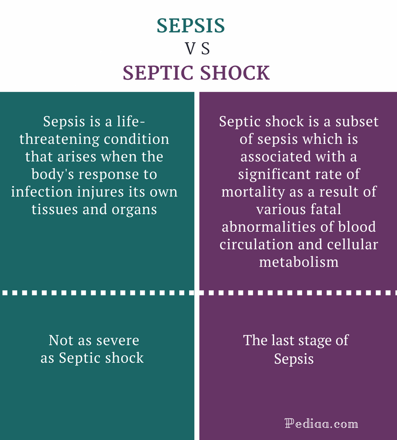 Difference Between Sepsis And Septic Shock