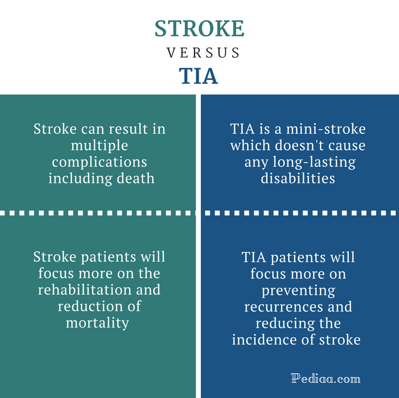 Difference Between Stroke and TIA - Stroke vs TIA Comparison Summary