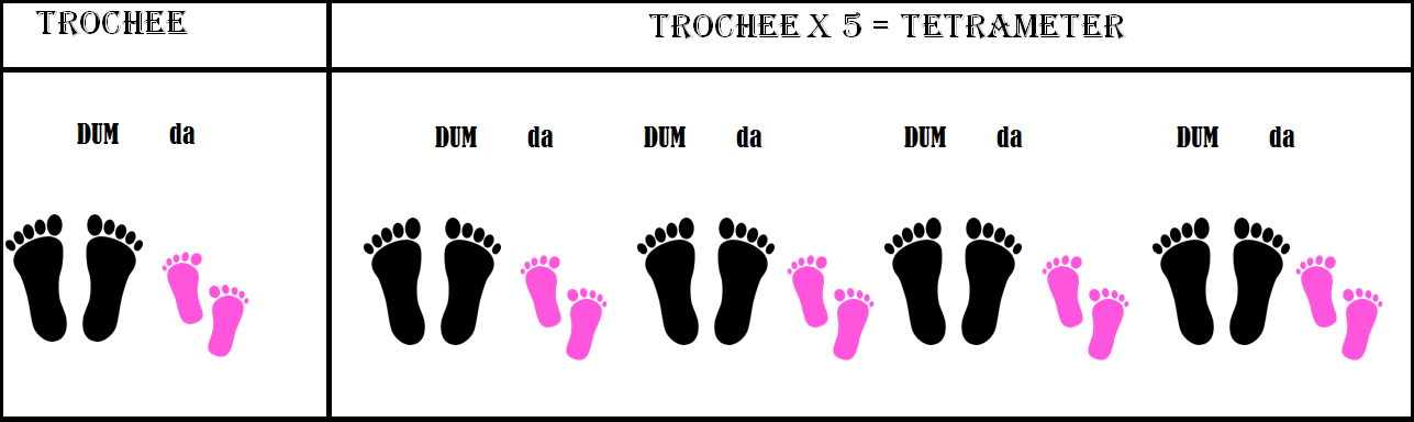 How are Rhythm Meter and Feet Related