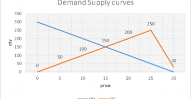 How to Find Equilibrium Price and Quantity