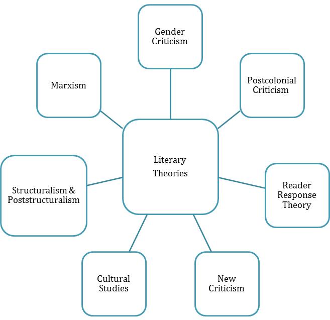 How to Write a Literary Criticism