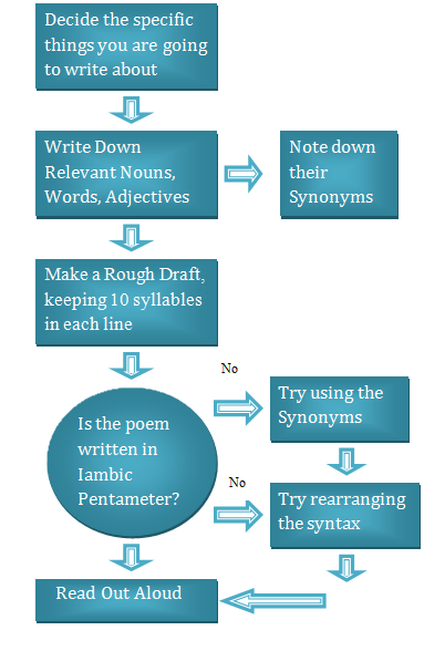 How to Write in Iambic Pentameter | Steps to Follow