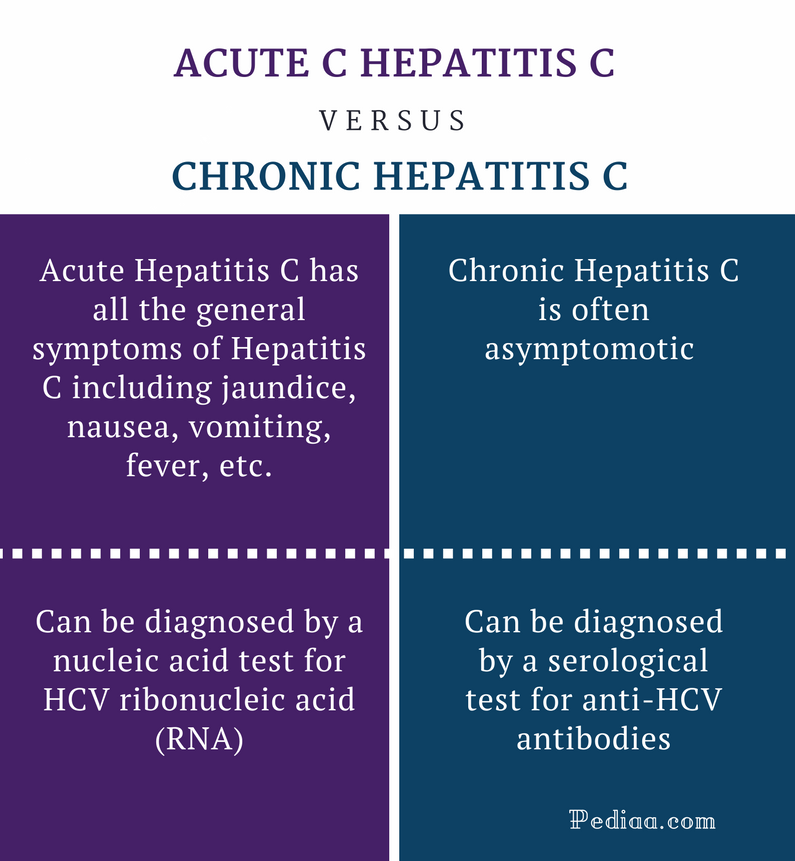 Difference Between Acute and Chronic Hepatitis C - Comparison Summary