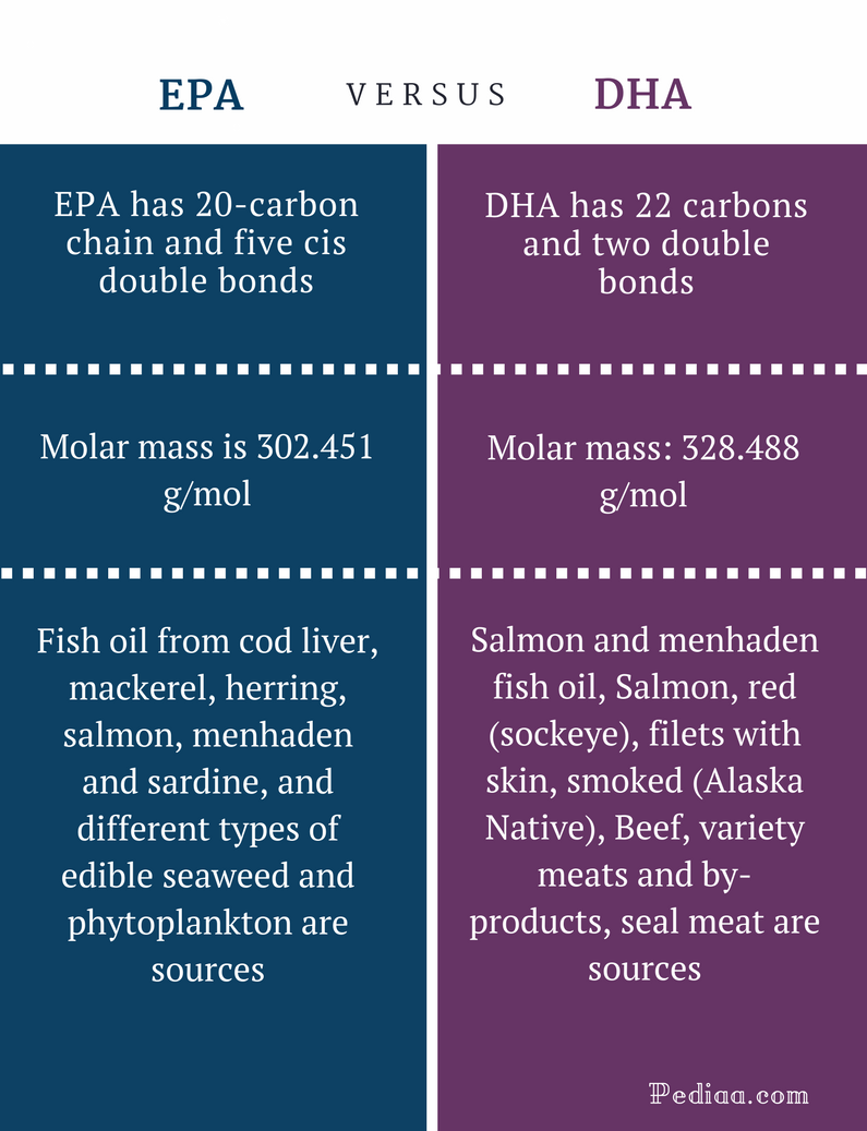 Difference Between EPA and DHA - EPA vs DHA Comparison Summary