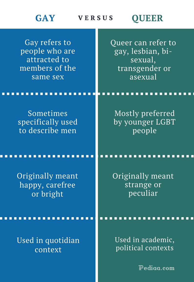 Difference Between Gay and Queer - Gay vs Queer Comparison Summary