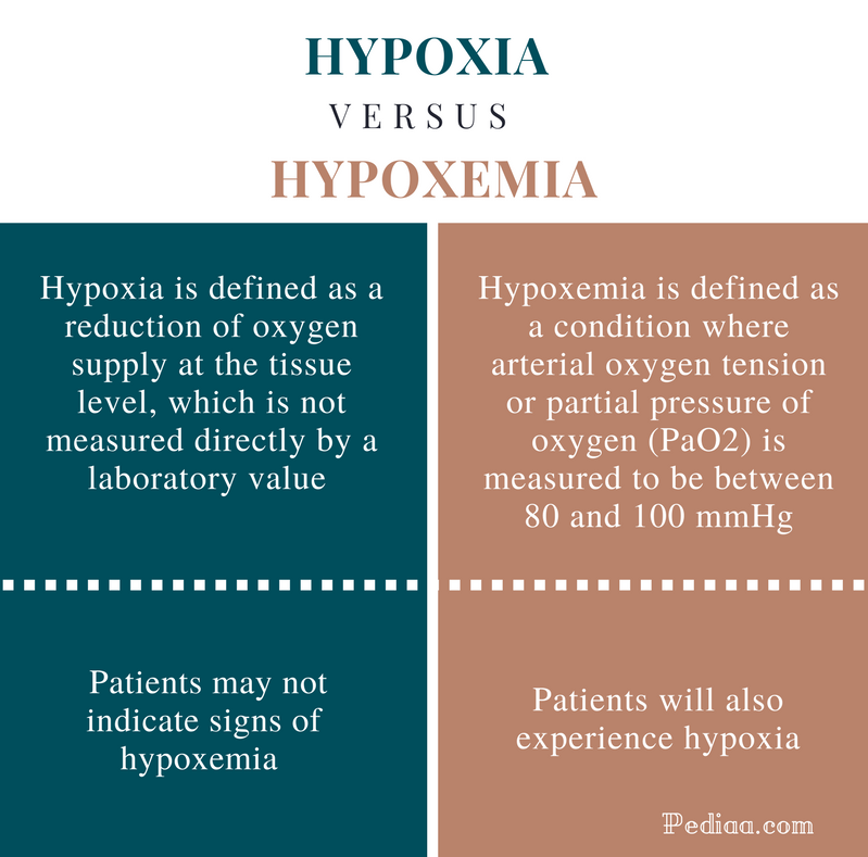 Difference Between Hypoxia and Hypoxemia - Hypoxia vs Hypoxemia Comparison Summary