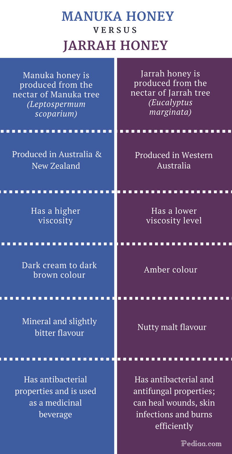 Difference Between Manuka and Jarrah Honey - Comparison Summary