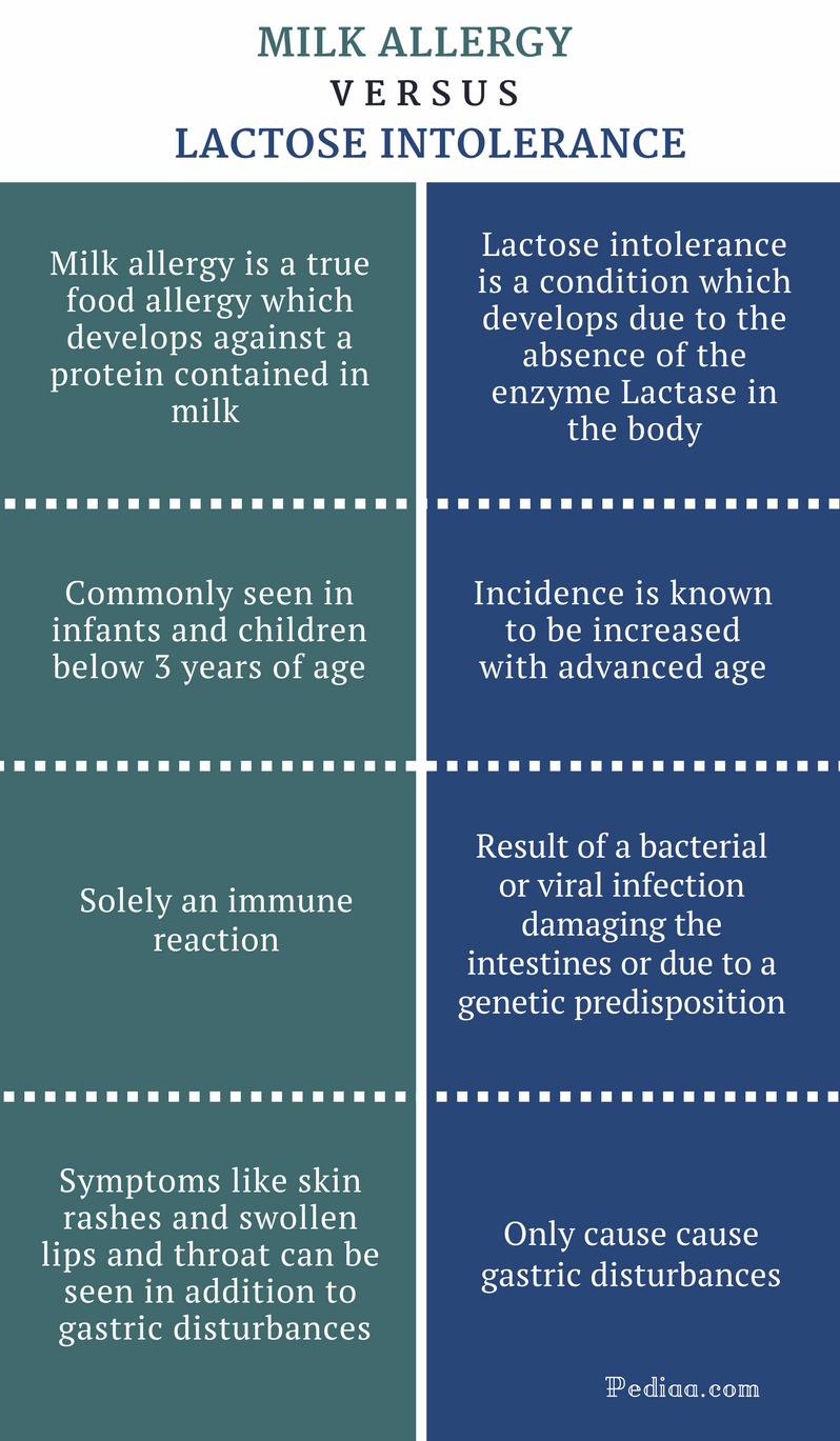 Difference Between Milk Allergy and Lactose Intolerance - Comparison Summary