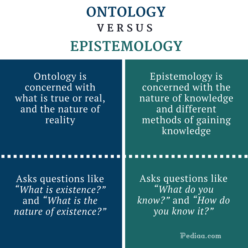 the ontology and epistemology psychology essay In it symbols of the program with their relations form the ontology epistemology is the approach how to understand relations with the proper context like.
