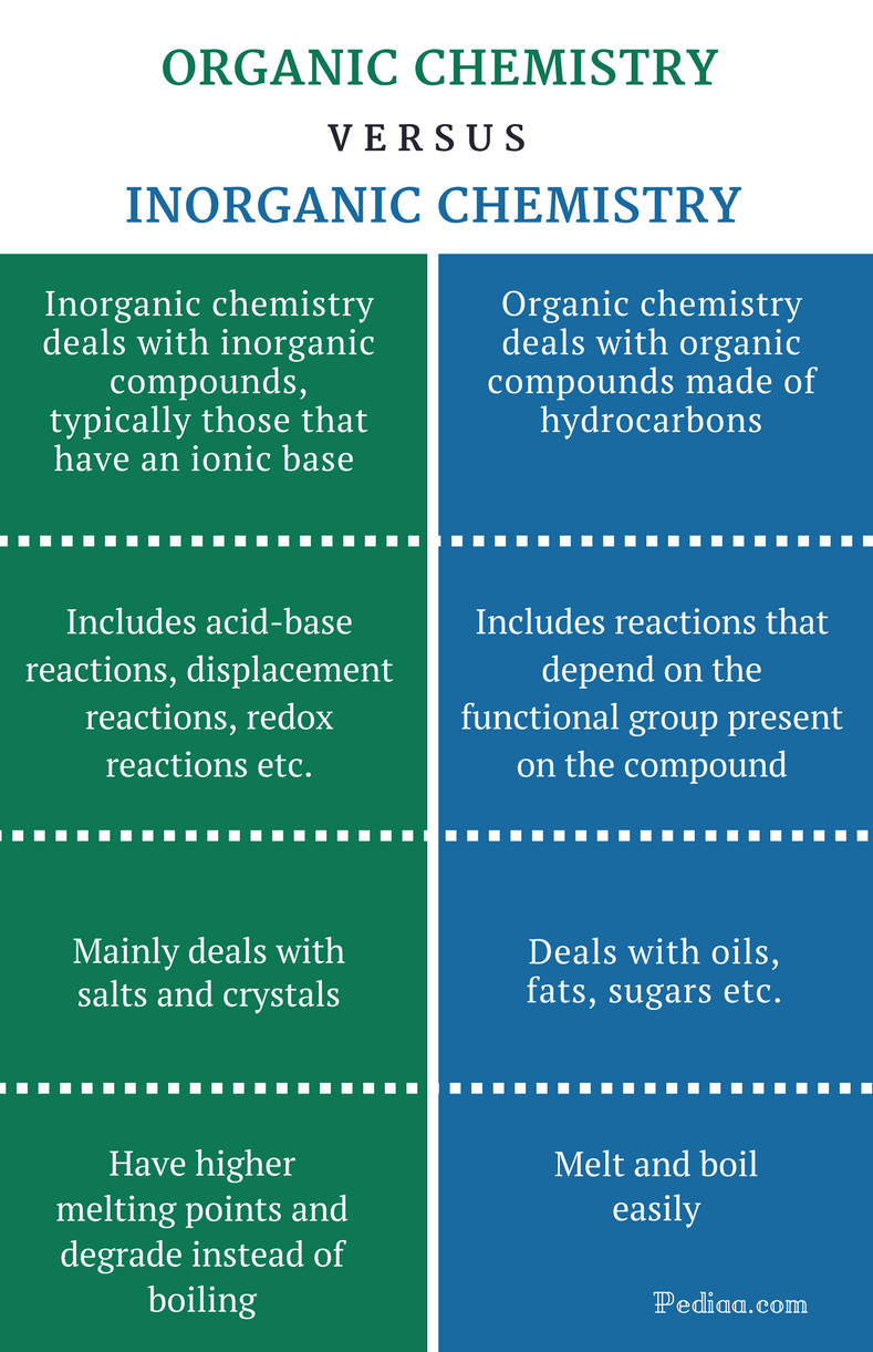 Difference Between Organic and Inorganic Chemistry - Comparison Summary