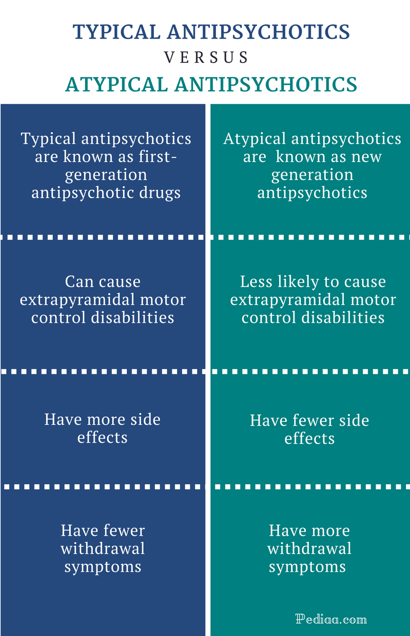 comparing the similarities and differences between medication and non medication treatment in patien Ibd is becoming increasingly treatable and there are now many medications in the arsenal that are helping people with all forms get greater control over their disease the main differences between ulcerative colitis and crohn's disease are described below.