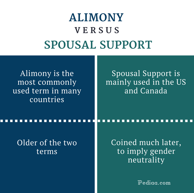 Difference Between Alimony and Spousal Support- Comparison Summary