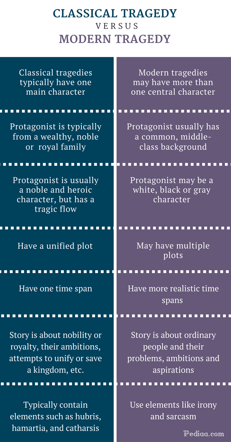Difference Between Classical and Modern Tragedy - Comparison Summary