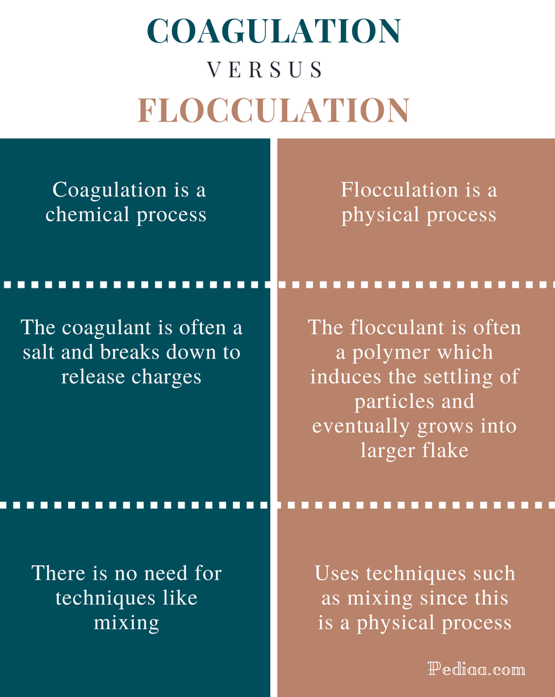 Difference Between Coagulation and Flocculation - Comparison Summary
