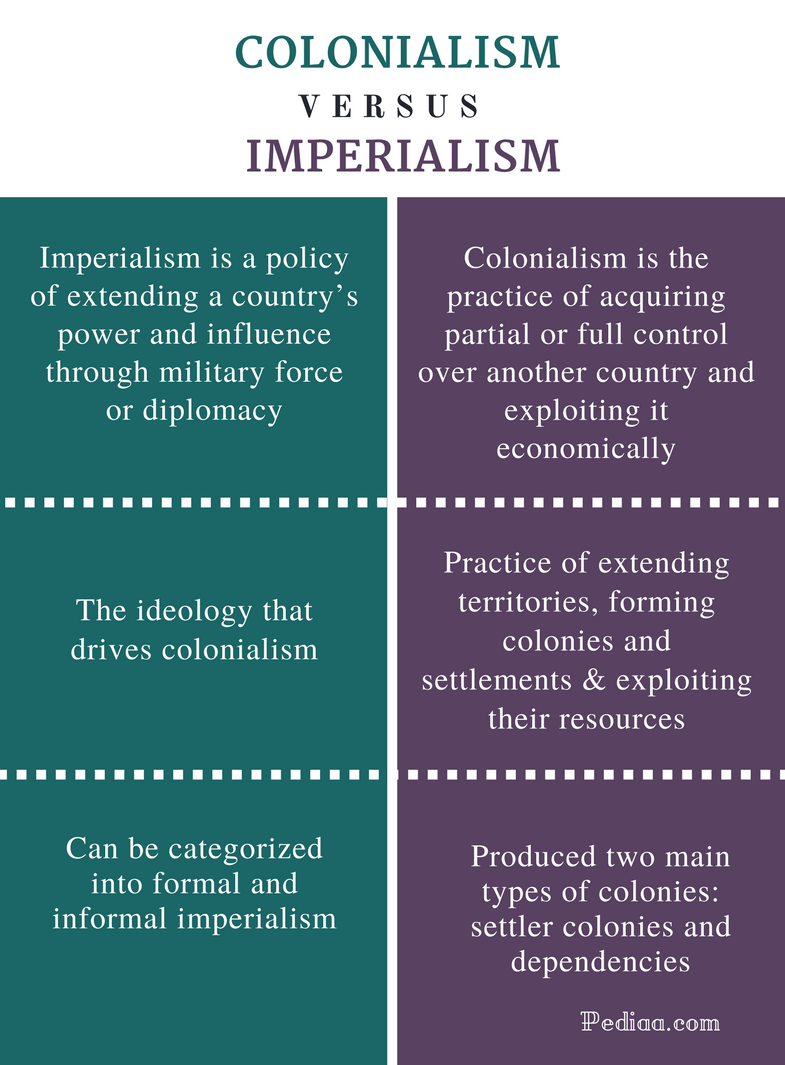 Difference Between Colonialism and Imperialism - Comparison Summary