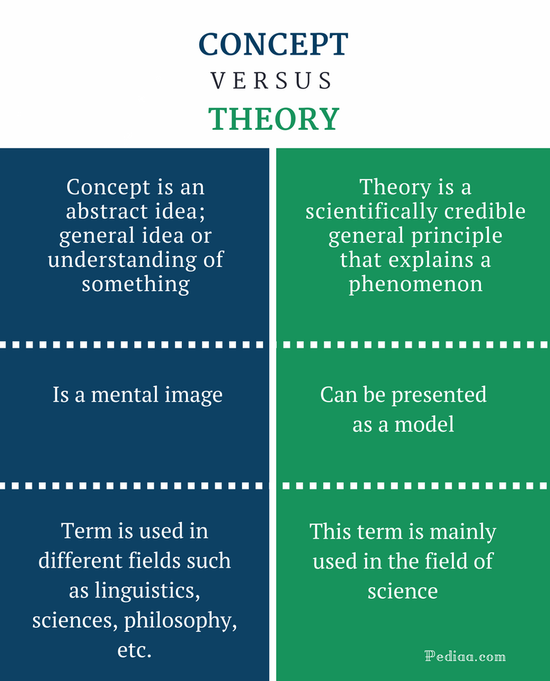 difference between concept and theory definition features