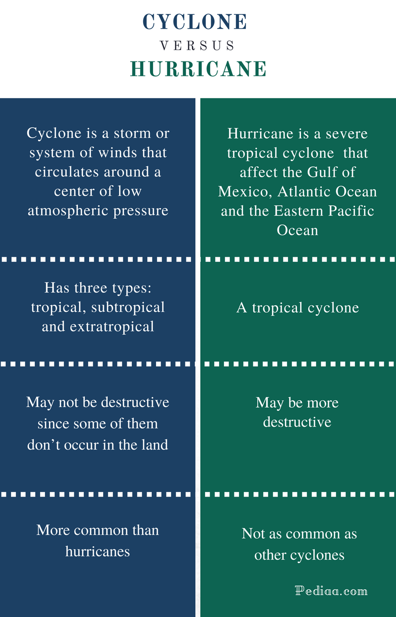 Difference Between Cyclone and Hurricane - Comparison Summary