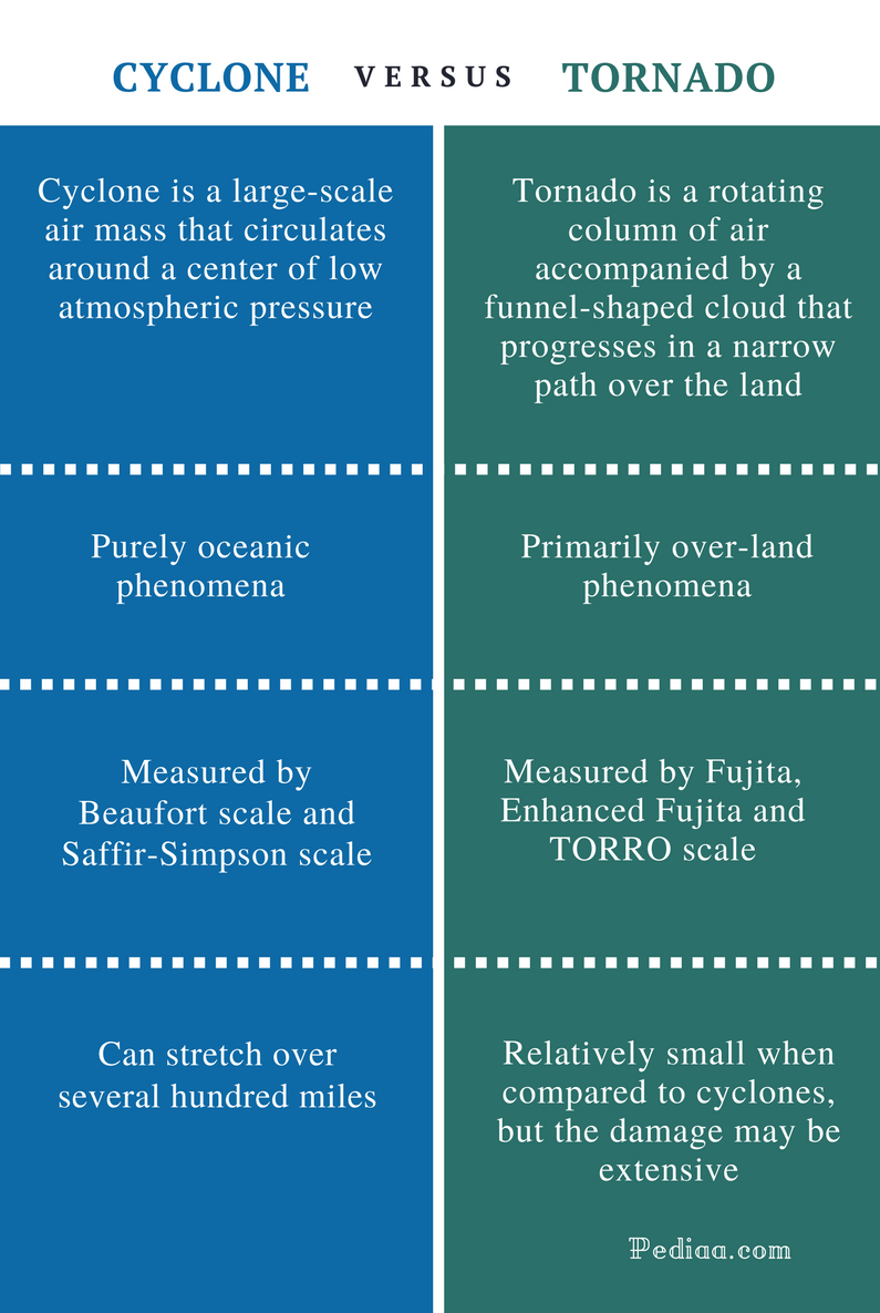 Difference Between Cyclone and Tornado - Comparison Summary