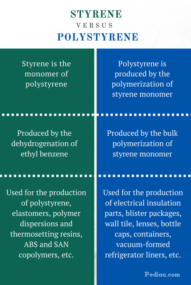 Difference Between Cystitis and Pyelonephritis - Cystitis vs Pyelonephritis Comparison Summary