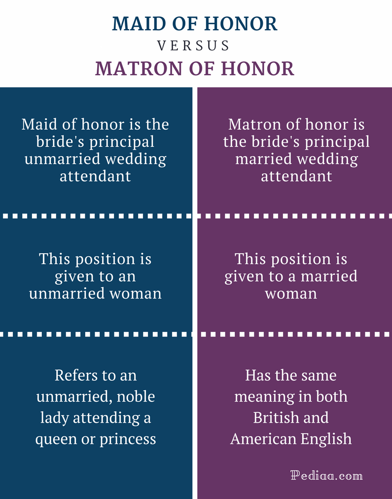 Difference Between Maid and Matron of Honor - Comparision Summary