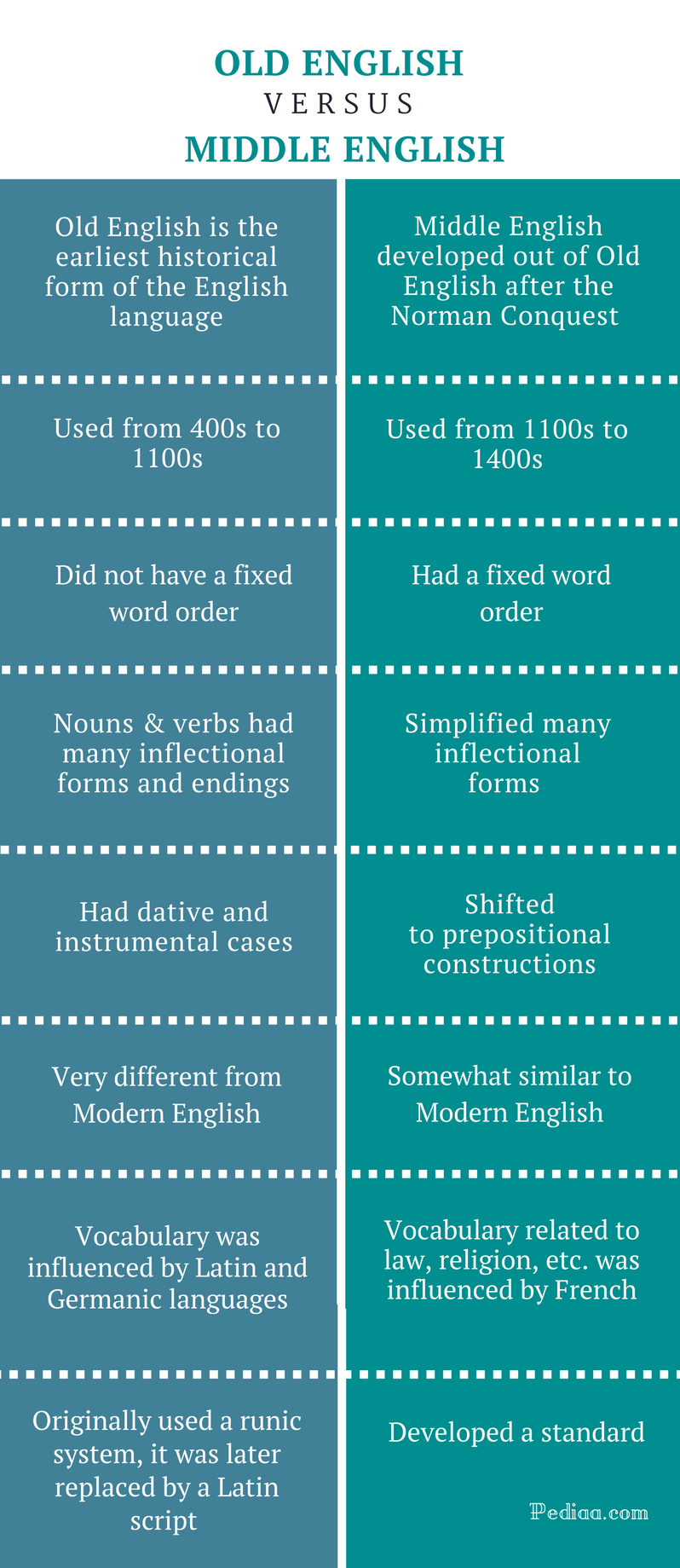 Difference Between Old and Middle English - Comparison Summary