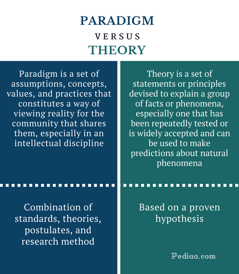Difference Between Paradigm and Theory - Comparison Summary